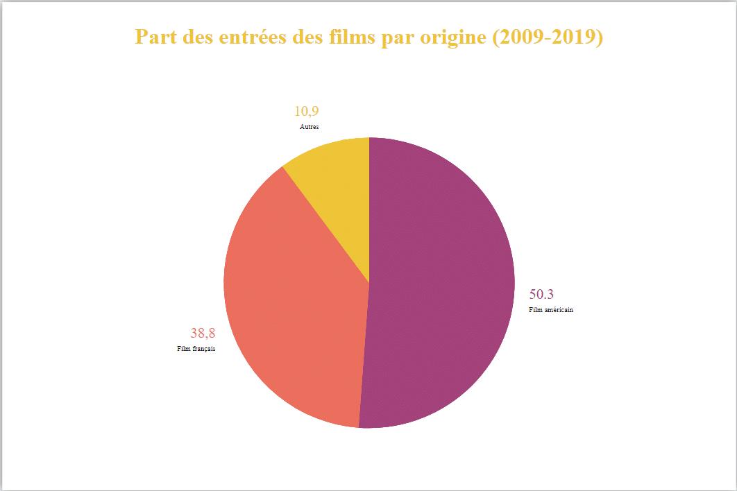 Graphique part film par nationalité